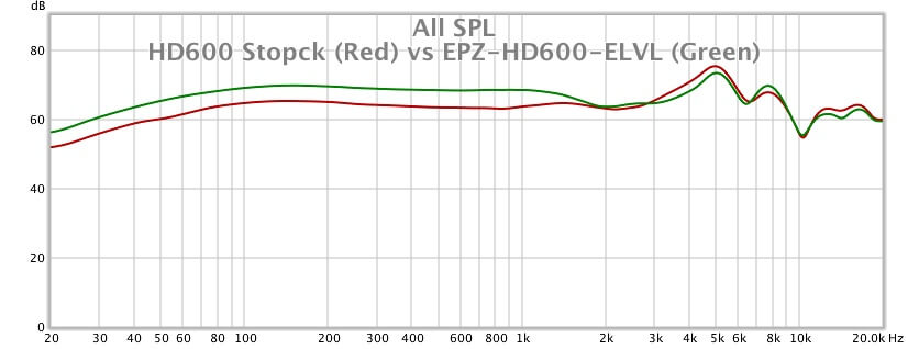 Frequency Response Curve and the NEW Dekoni Sennheiser HD600 Pads