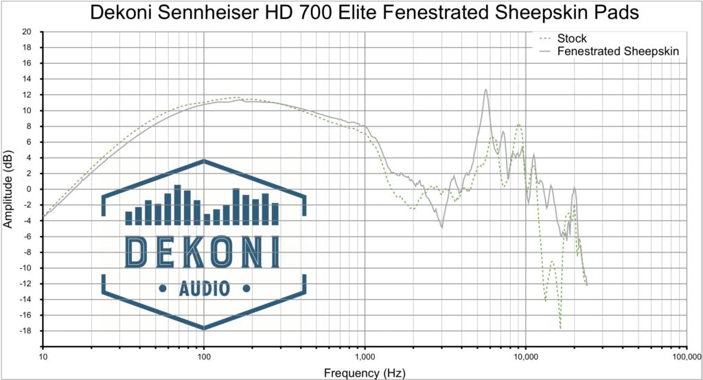 Dekoni HD700 FnSk