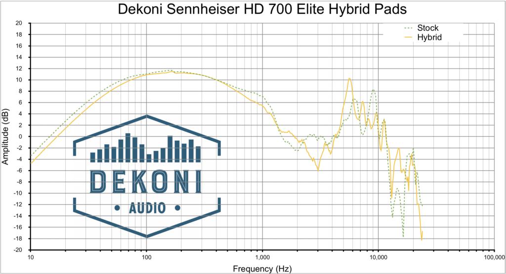 Dekoni HD700 HYB