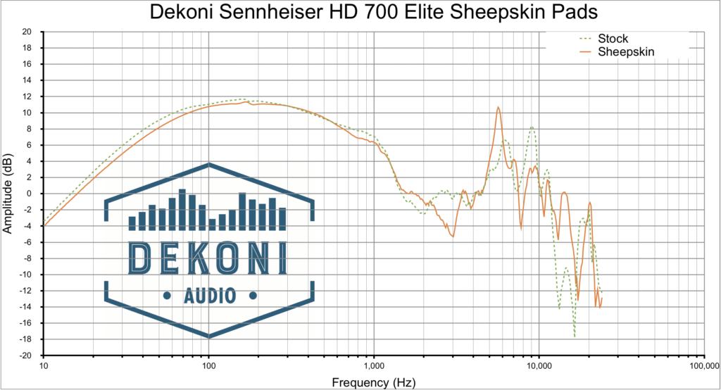 Dekoni HD700 SK