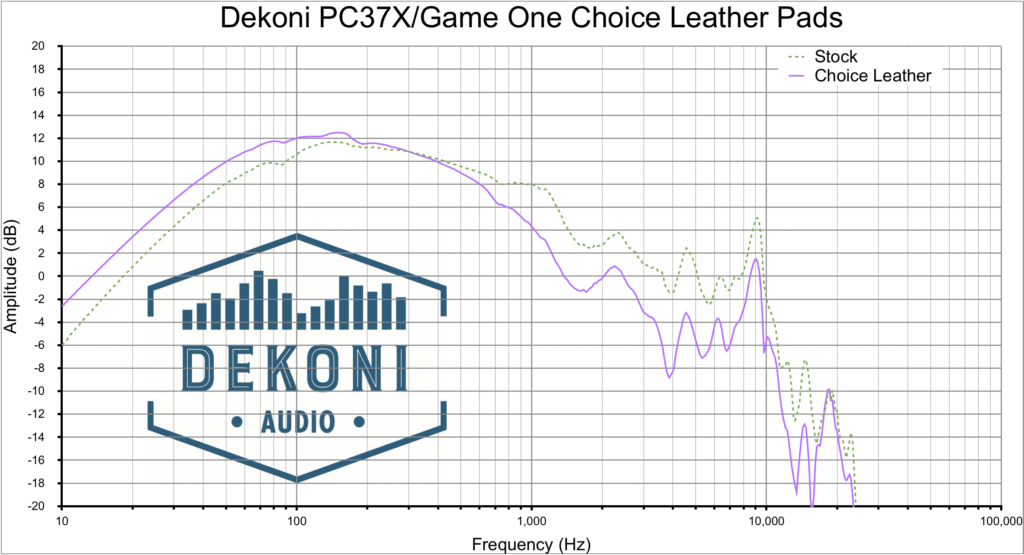 Dekoni PC37X CHL