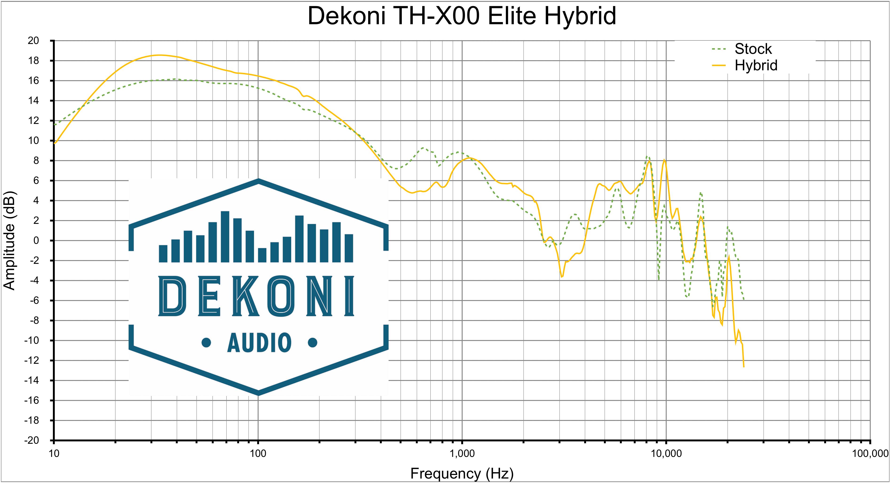 Dekoni TH-X00 Hyb
