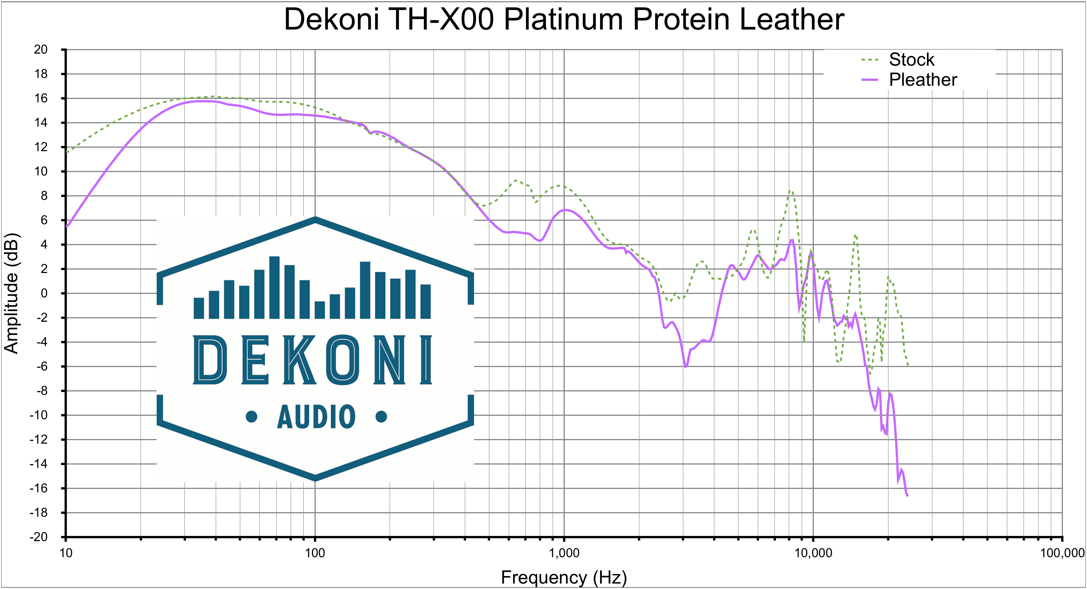 Dekoni TH-X00 PL