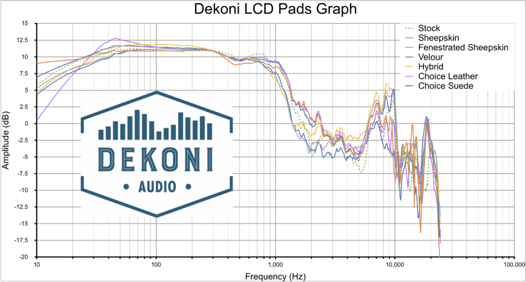 LCD All Graph