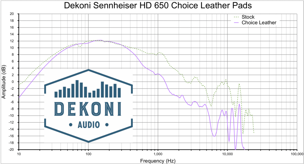 Dekoni HD 650 CHL graph