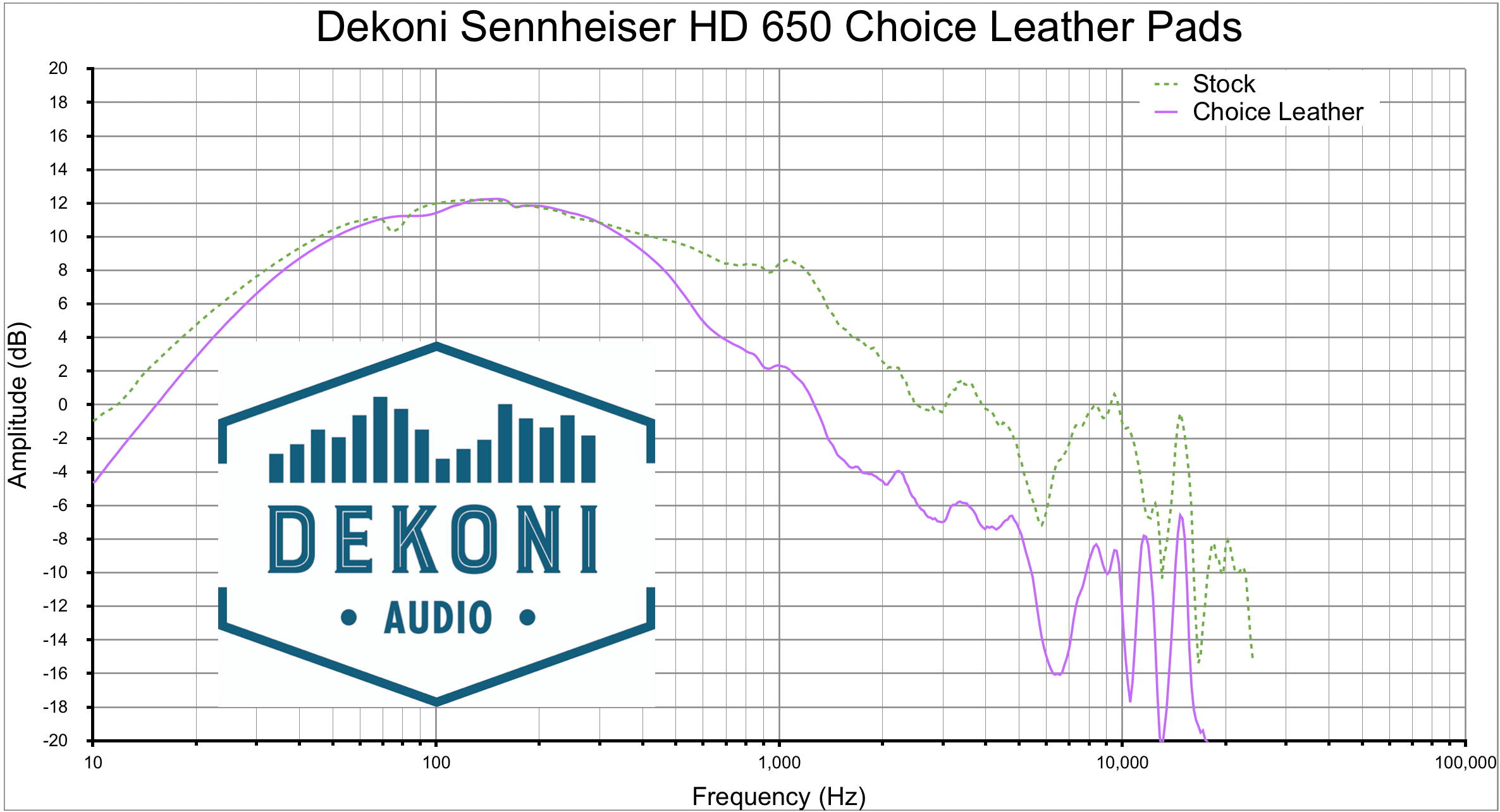Dekoni HD 650 CHL graph