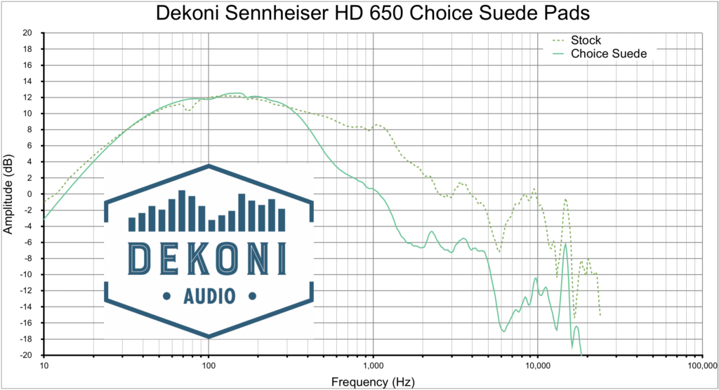 Dekoni HD 650 CHS Graph
