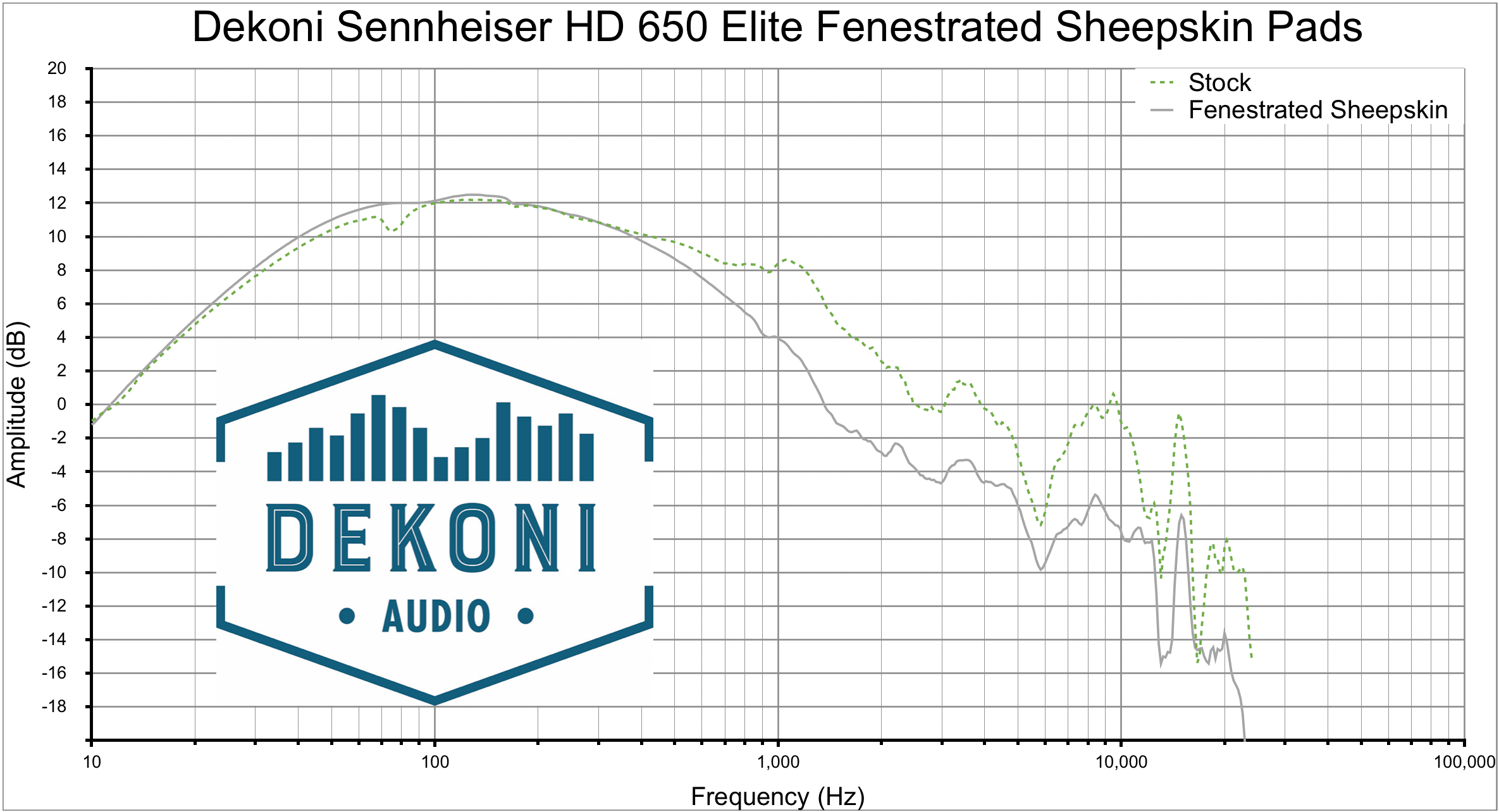 Dekoni HD 650 FnSk Graph