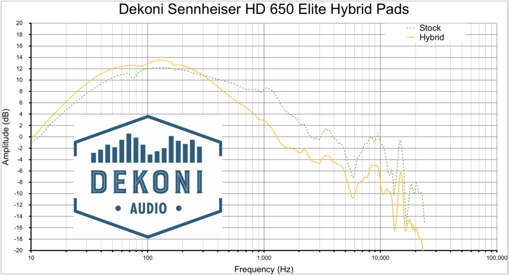 Dekoni HD 650 Hyb Graph