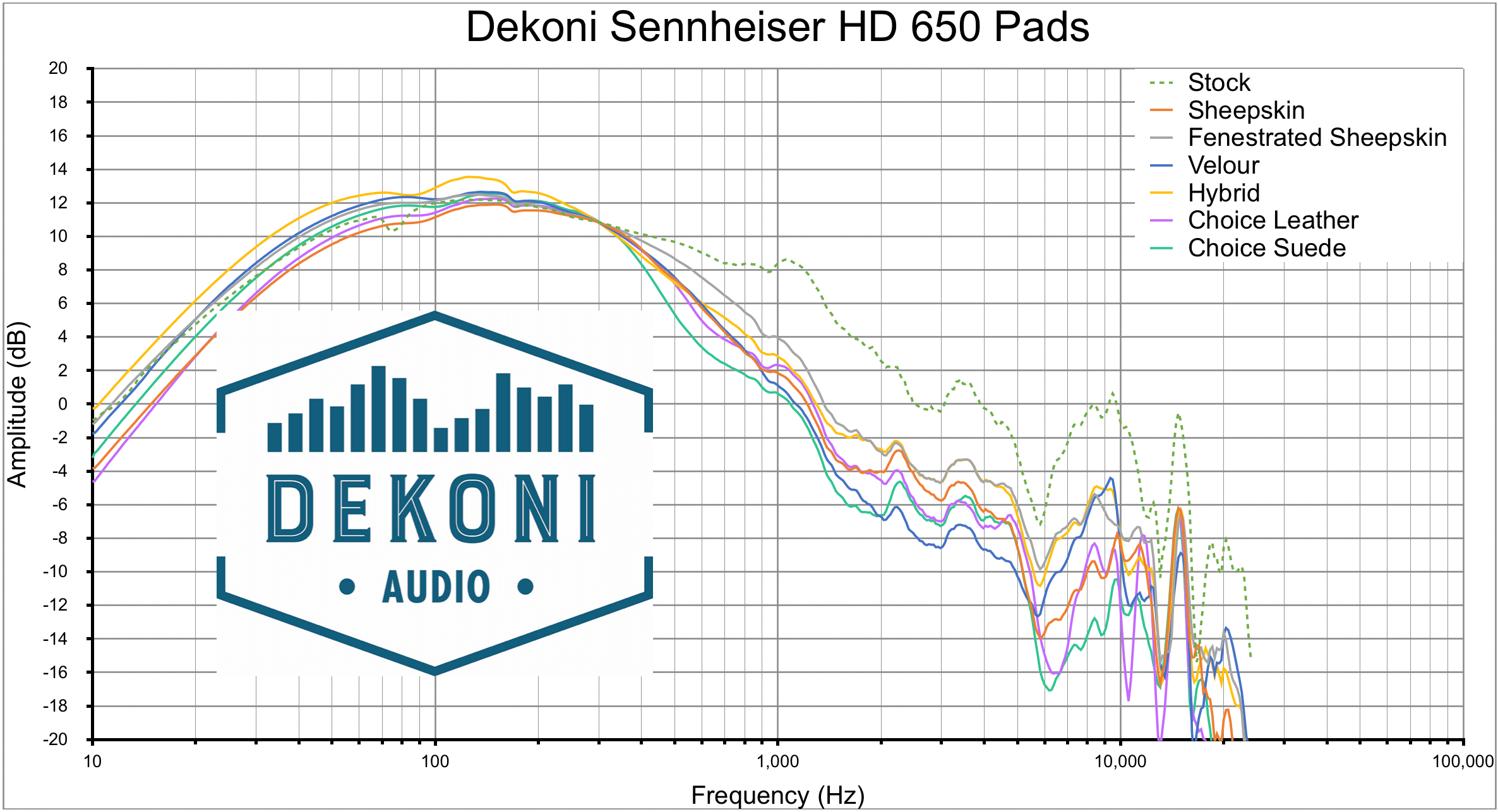 Dekoni HD 650 Pads Compared