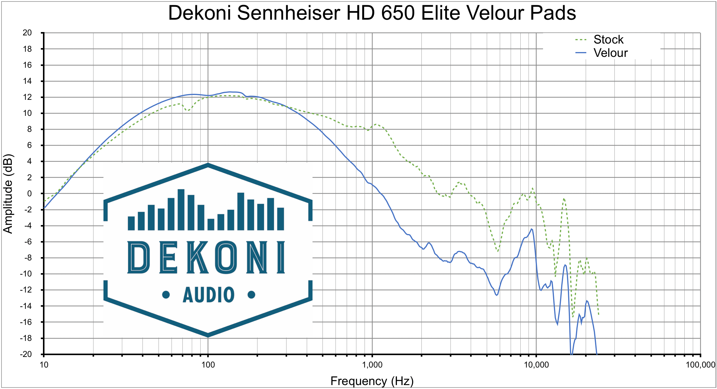 Dekoni HD 650 Vlr Graph