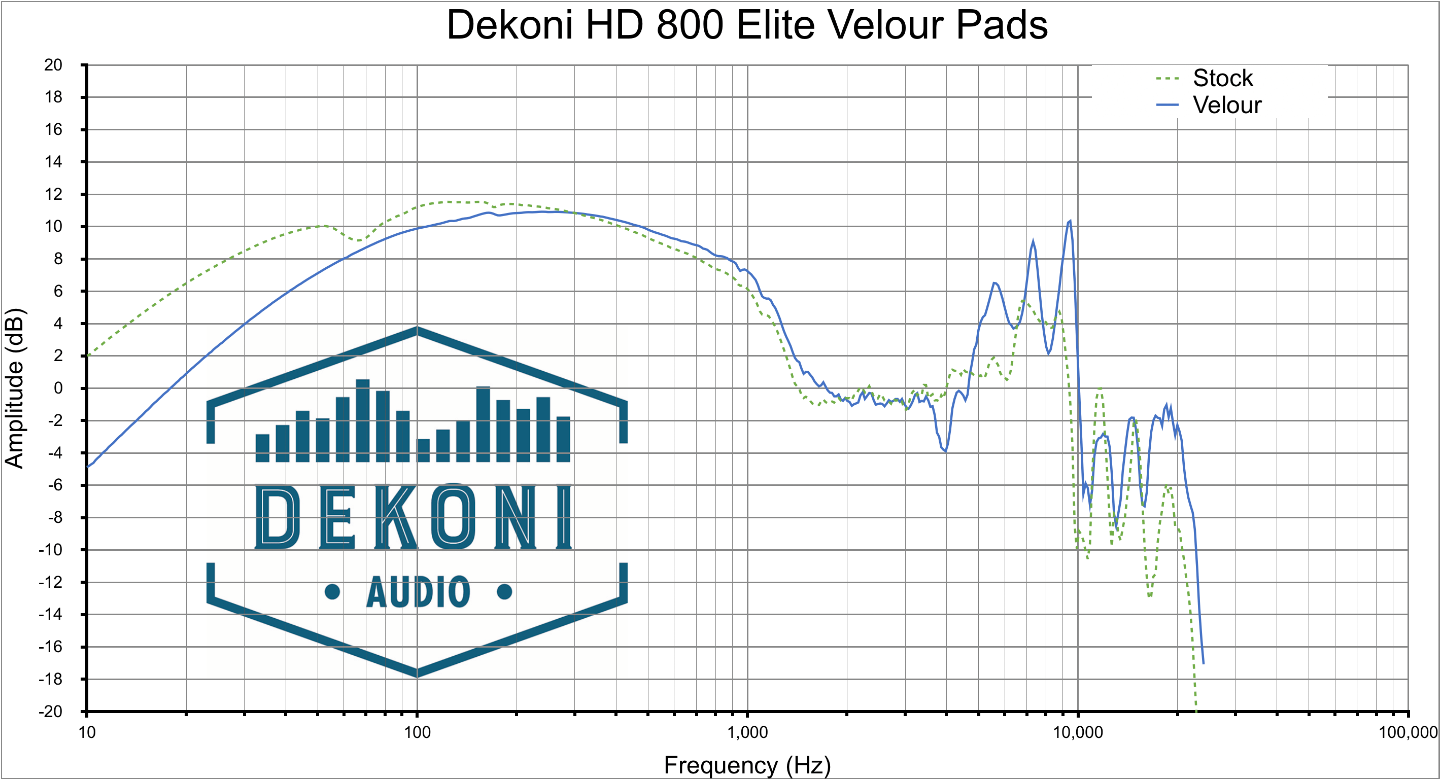 Dekoni HD 800 ELVR