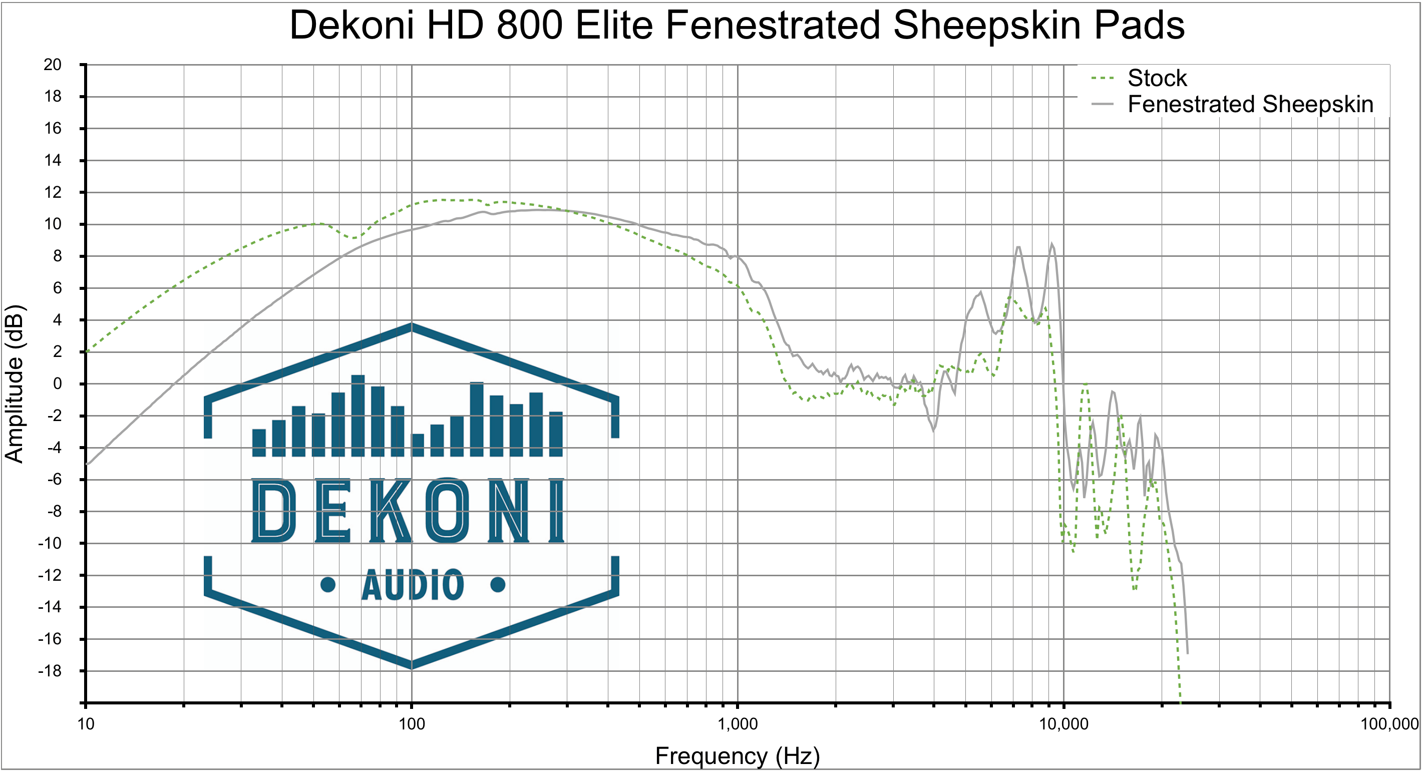 Dekoni HD 800 FnSk