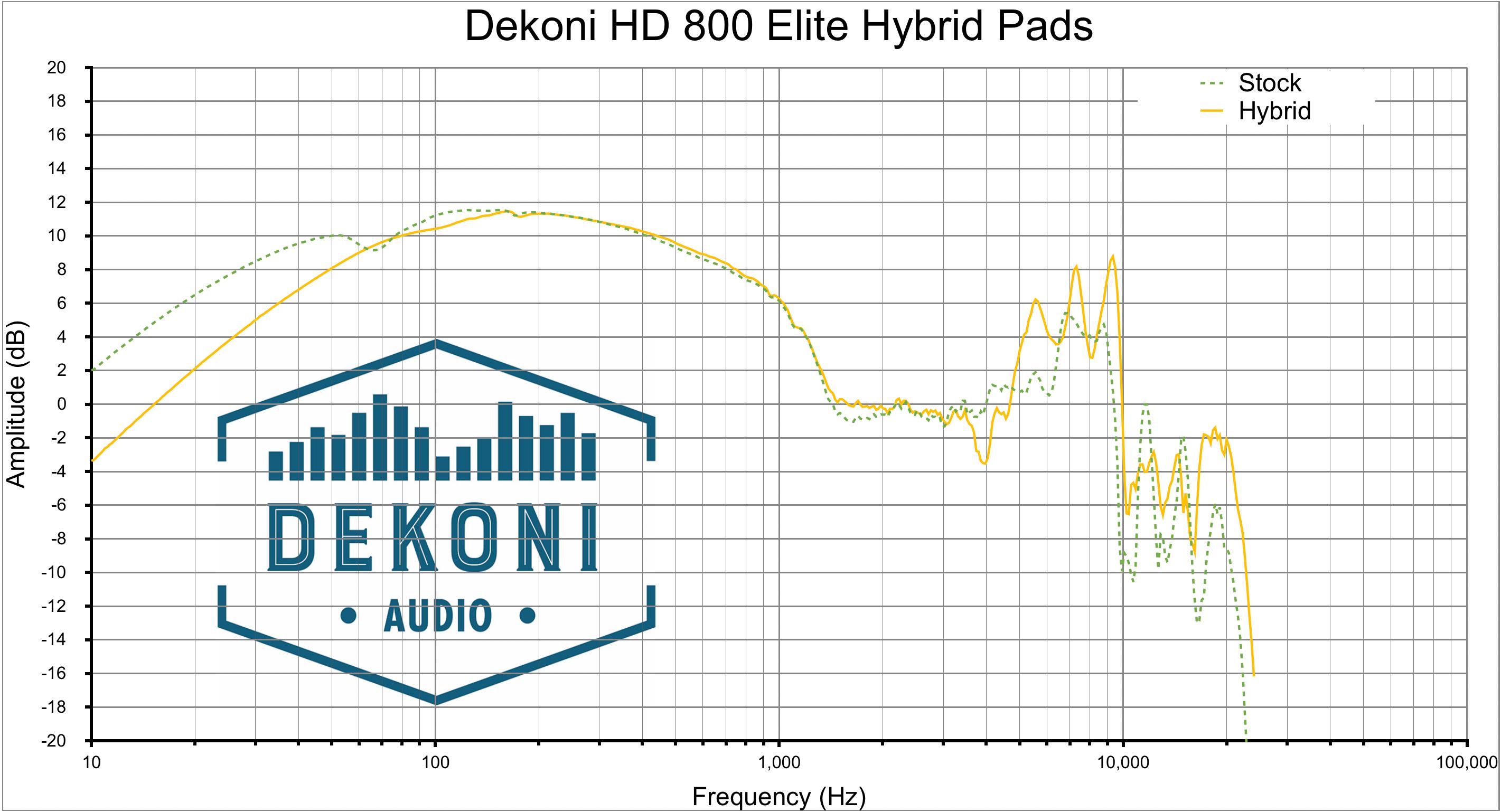 Dekoni HD 800 Hyb