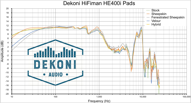 Dekoni HE400i Comp