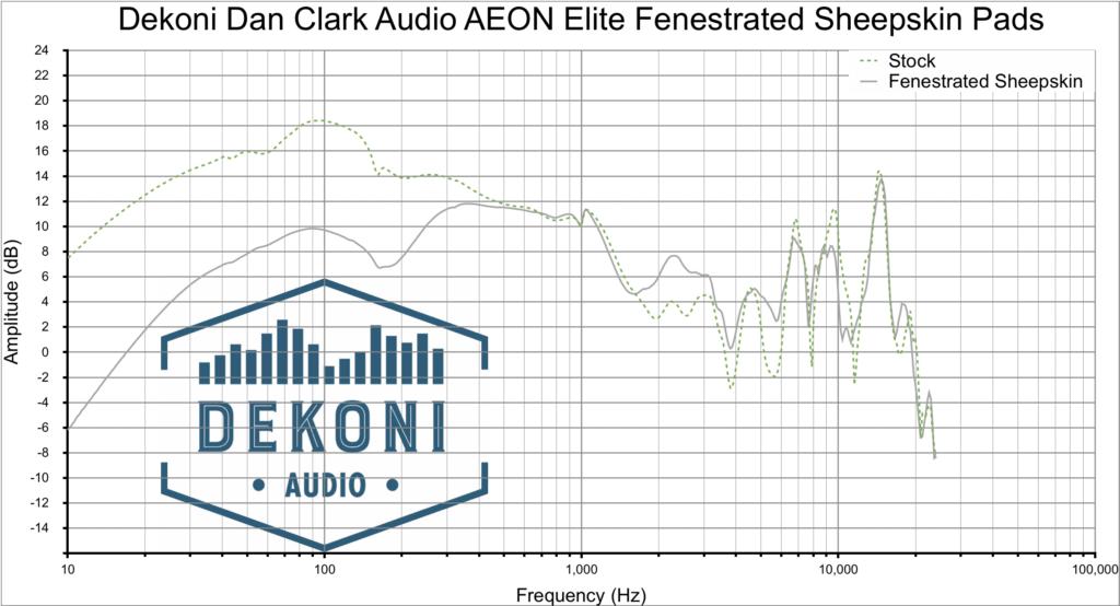 Dekoni AEON graph FNSK