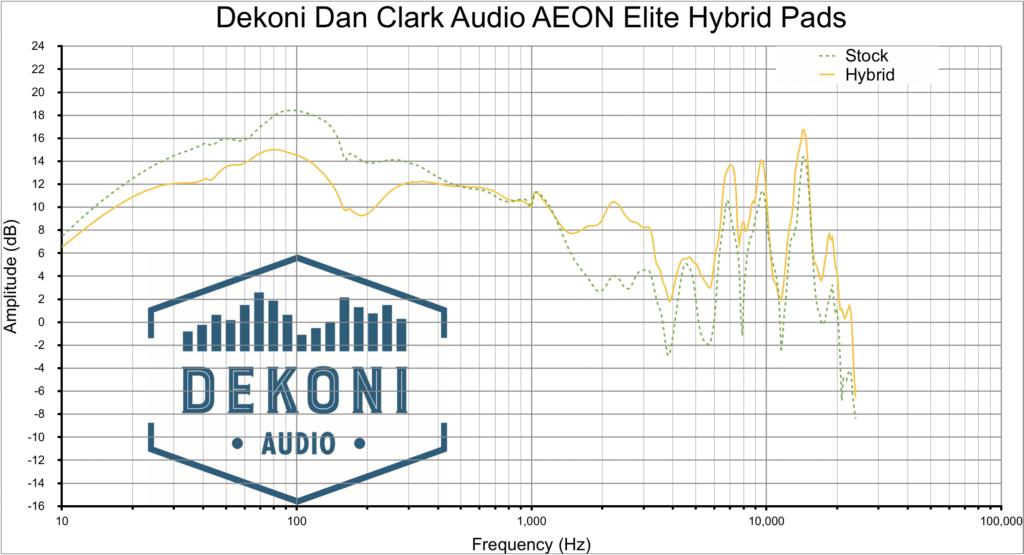 Dekoni AEON graph HYB