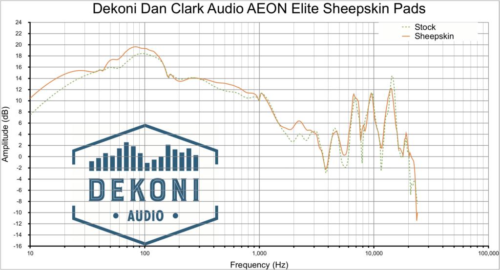 Dekoni AEON graph SK